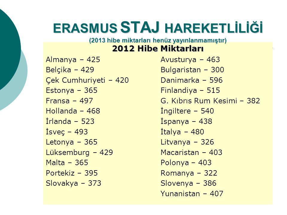 2012 Hibe Miktarları Almanya – 425Avusturya – 463 Belçika – 429Bulgaristan – 300 Çek Cumhuriyeti – 420Danimarka – 596 Estonya – 365Finlandiya – 515 Fr