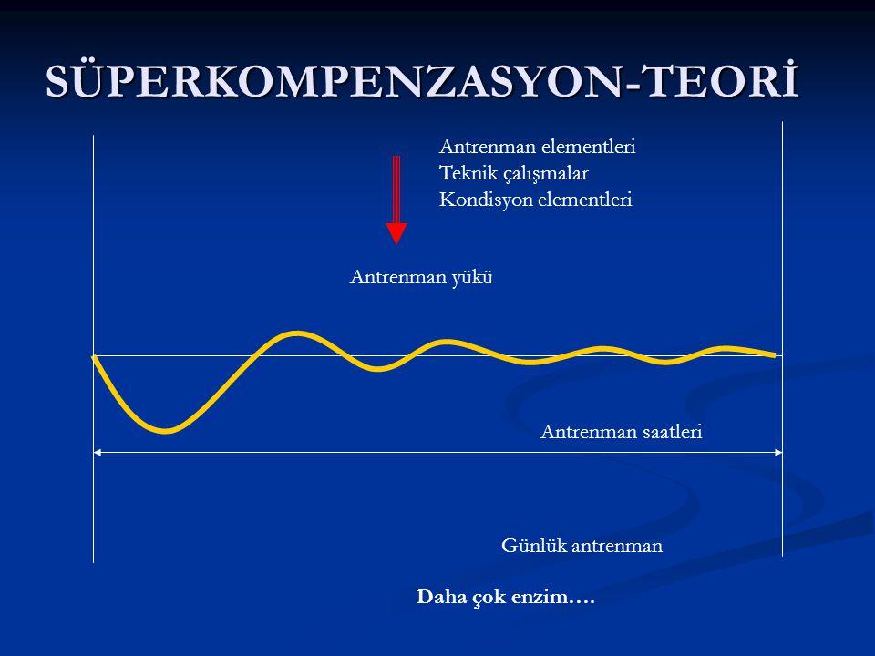 SÜPERKOMPENZASYON-TEORİ Antrenman yükü yorgunluk rejenerasyon Kompenzasyon - süperkompenzasyon ÖRNEK ; TEK YÜKLENME Enzimatik değişimler…