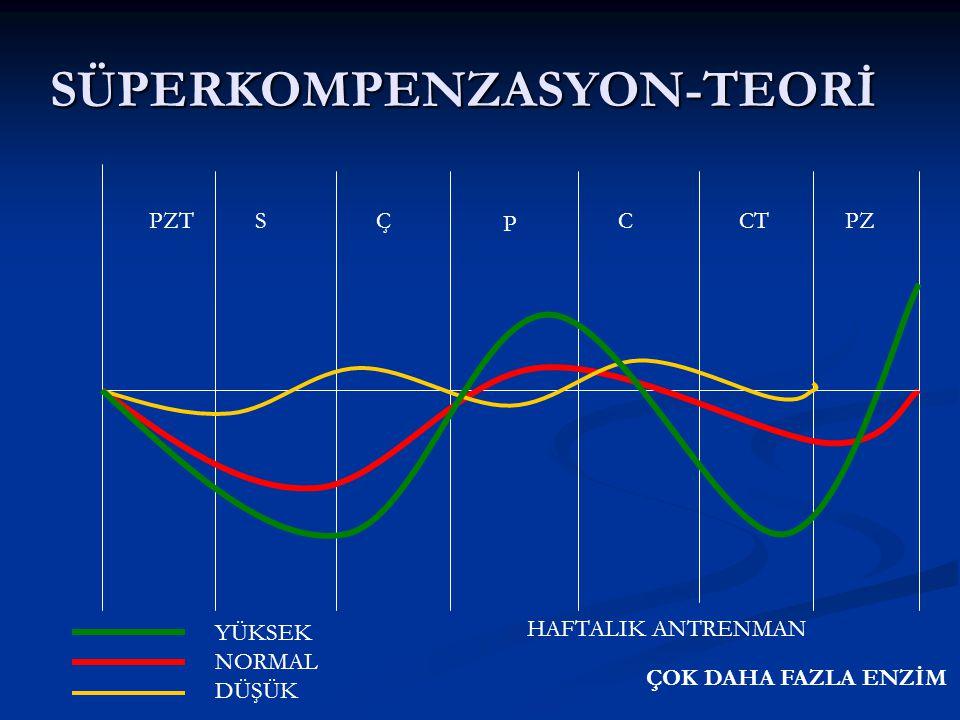 Antrenman yükü Günlük antrenman Antrenman elementleri Teknik çalışmalar Kondisyon elementleri Antrenman saatleri Daha çok enzim….