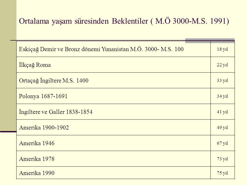 Ortalama yaşam süresinden Beklentiler ( M.Ö 3000-M.S. 1991) Eskiçağ Demir ve Bronz dönemi Yunanistan M.Ö. 3000- M.S. 100 18 yıl İlkçağ Roma 22 yıl Ort
