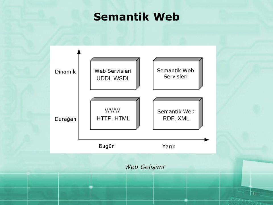 12 Semantik Web Web Gelişimi