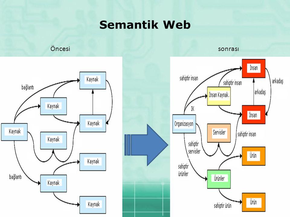 13 Semantik Web Öncesisonrası