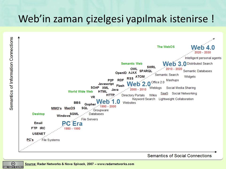 Web'in zaman çizelgesi yapılmak istenirse !