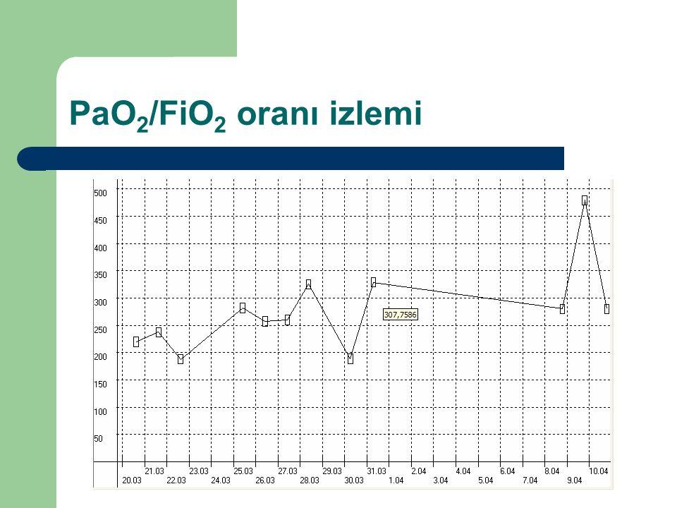 PaO 2 /FiO 2 oranı izlemi