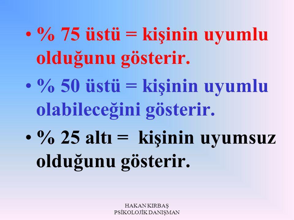 HAKAN KIRBAŞ PSİKOLOJİK DANIŞMAN % 75 üstü = kişinin uyumlu olduğunu gösterir. % 50 üstü = kişinin uyumlu olabileceğini gösterir. % 25 altı = kişinin