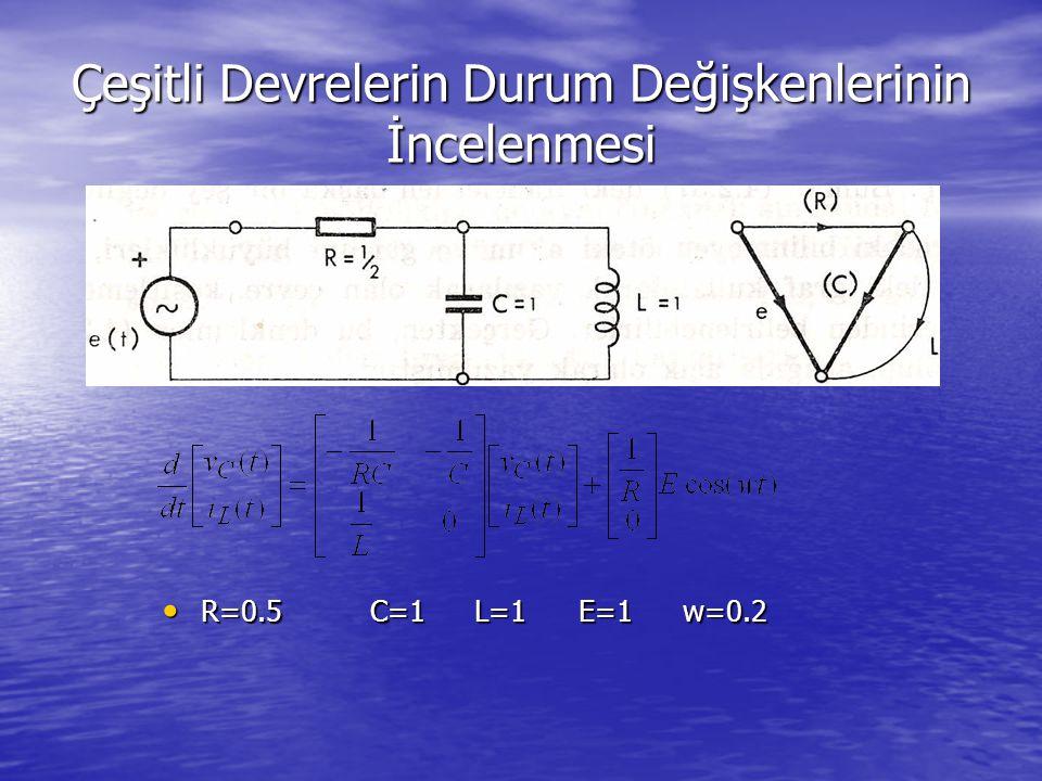 Çeşitli Devrelerin Durum Değişkenlerinin İncelenmesi R=0.5C=1L=1E=1w=0.2 R=0.5C=1L=1E=1w=0.2