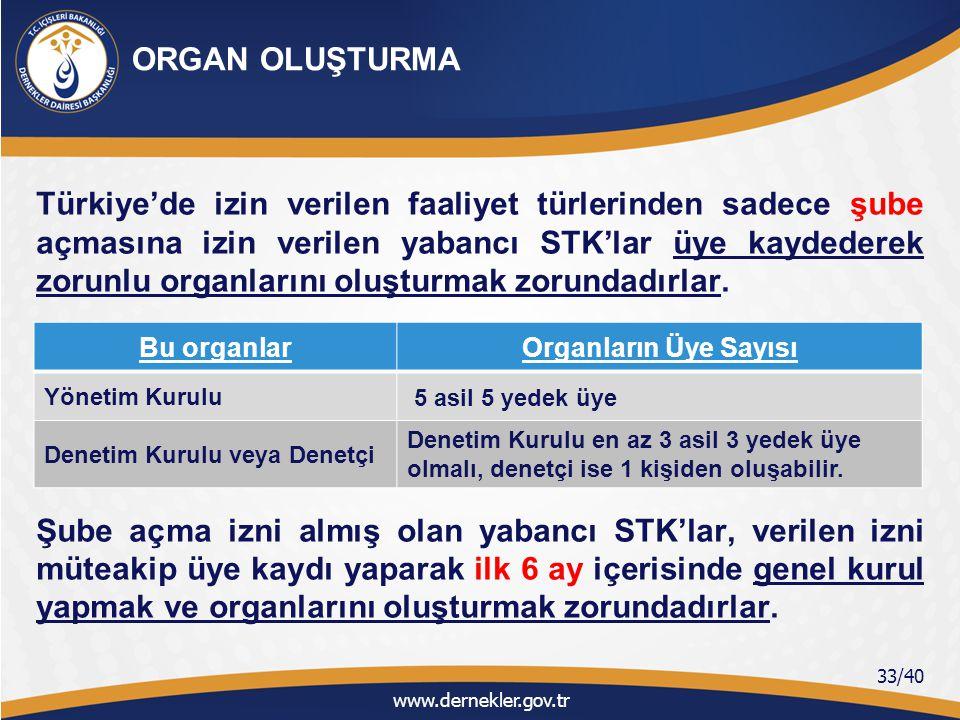 Türkiye'de şube veya temsilcilik açmasına izin verilen yabancı STK'lar statüleri (Ek-9)'nin 11 inci maddesinde belirtilen defterleri tutmak zorundadırlar.(Ek-9) Bunlar; - Karar Defteri, - Evrak Kayıt Defteri, - İşletme Hesabı Defteri, www.dernekler.gov.tr 34/40 DEFTER TUTMA