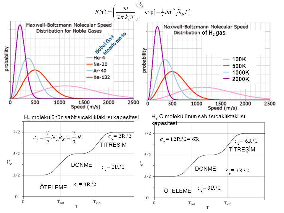100K 500K 1000K 2000K of H 2 gas H 2 molekülünün sabit sıcaklıktaki ısı kapasitesi ÖTELEME DÖNME TİTREŞİM H 2 O molekülünün sabit sıcaklıktaki ısı kap