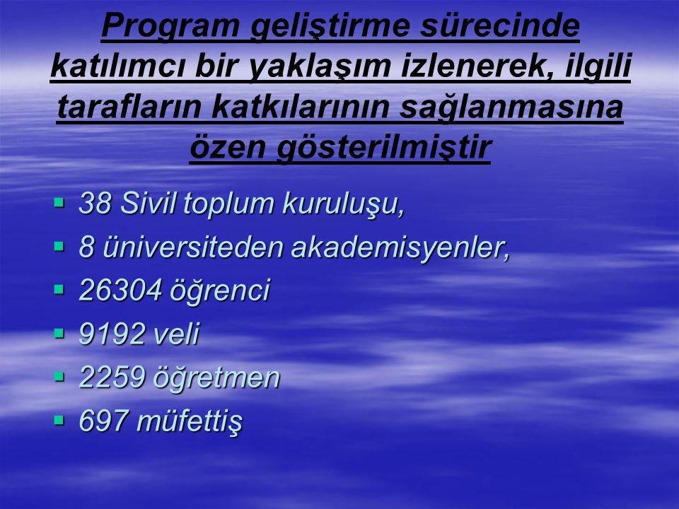 Program geliştirme sürecinde katılımcı bir yaklaşım izlenerek, ilgili tarafların katkılarının sağlanmasına özen gösterilmiştir  38 Sivil toplum kuruluşu,  8 üniversiteden akademisyenler,  26304 öğrenci  9192 veli  2259 öğretmen  697 müfettiş