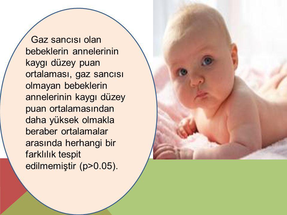 Gaz sancısı olan bebeklerin annelerinin kaygı düzey puan ortalaması, gaz sancısı olmayan bebeklerin annelerinin kaygı düzey puan ortalamasından daha y