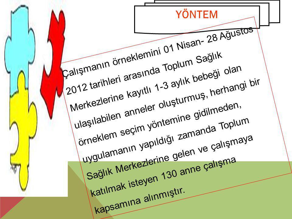 YÖNTEM Çalışmanın örneklemini 01 Nisan- 28 Ağustos 2012 tarihleri arasında Toplum Sağlık Merkezlerine kayıtlı 1-3 aylık bebeği olan ulaşılabilen annel