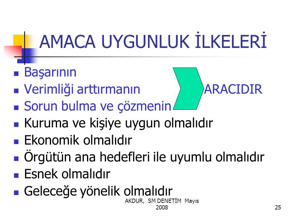 AKDUR, SM DENETİM Mayıs 200825 AMACA UYGUNLUK İLKELERİ Başarının Verimliği arttırmanın ARACIDIR Sorun bulma ve çözmenin Kuruma ve kişiye uygun olmalıdır Ekonomik olmalıdır Örgütün ana hedefleri ile uyumlu olmalıdır Esnek olmalıdır Geleceğe yönelik olmalıdır