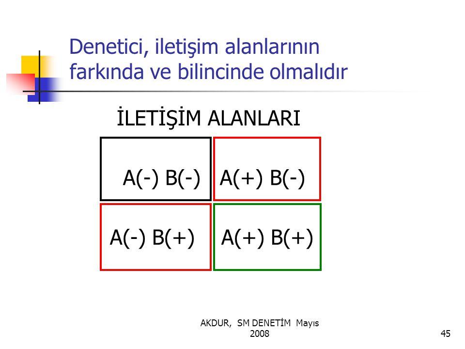 AKDUR, SM DENETİM Mayıs 200845 Denetici, iletişim alanlarının farkında ve bilincinde olmalıdır İLETİŞİM ALANLARI A(-) B(-) A(+) B(-) A(-) B(+) A(+) B(