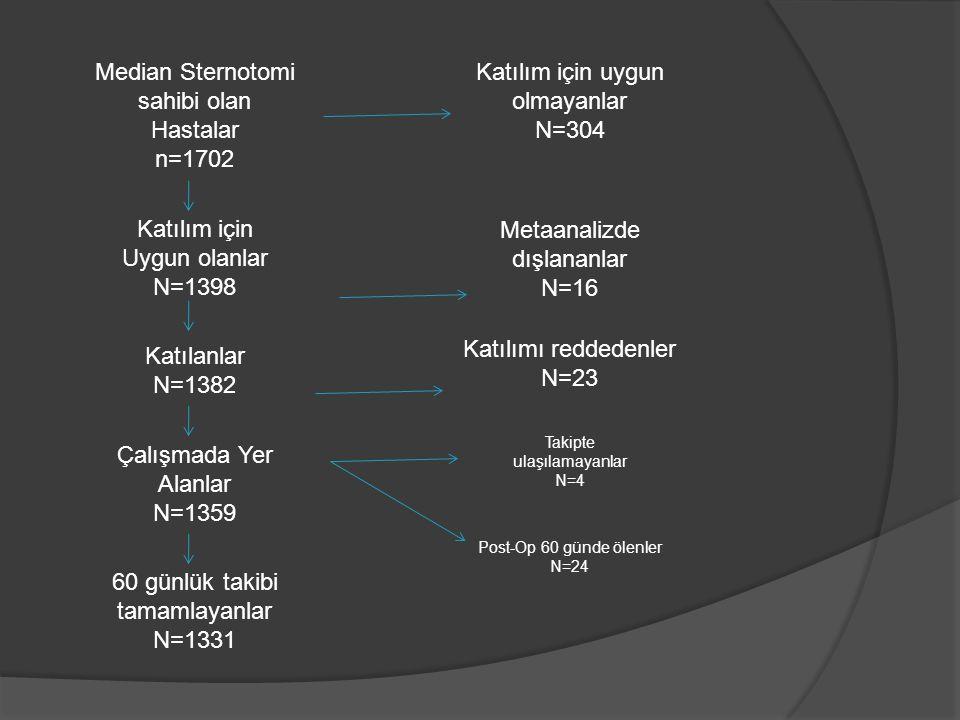 Median Sternotomi sahibi olan Hastalar n=1702 Katılım için Uygun olanlar N=1398 Katılım için uygun olmayanlar N=304 Metaanalizde dışlananlar N=16 Katı