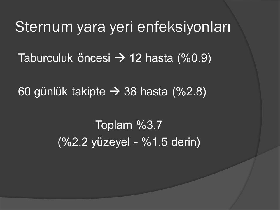 Sternum yara yeri enfeksiyonları Taburculuk öncesi  12 hasta (%0.9) 60 günlük takipte  38 hasta (%2.8) Toplam %3.7 (%2.2 yüzeyel - %1.5 derin)