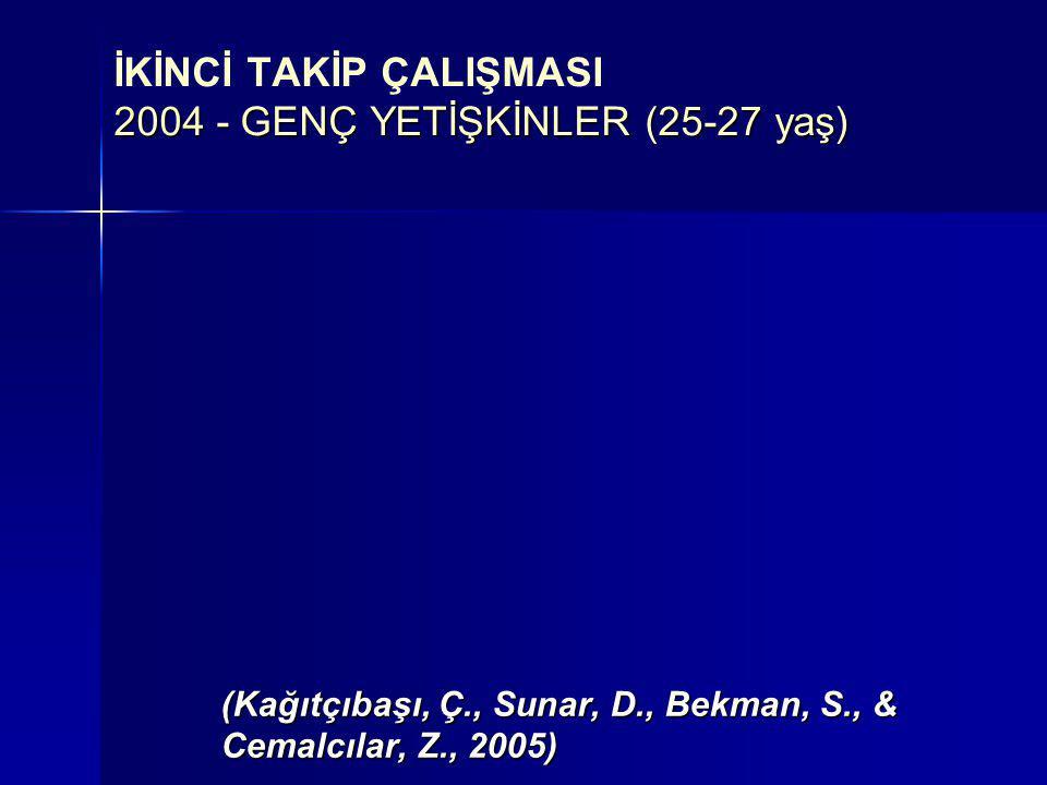 2004 - GENÇ YETİŞKİNLER (25-27 yaş) İKİNCİ TAKİP ÇALIŞMASI 2004 - GENÇ YETİŞKİNLER (25-27 yaş) (Kağıtçıbaşı, Ç., Sunar, D., Bekman, S., & Cemalcılar,