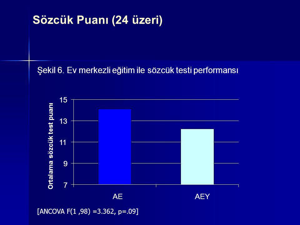 7 9 11 13 15 AEAEY Ortalama sözcük test puanı Şekil 6. Ev merkezli eğitim ile sözcük testi performansı [ANCOVA F(1,98) =3.362, p=.09] Sözcük Puanı (24