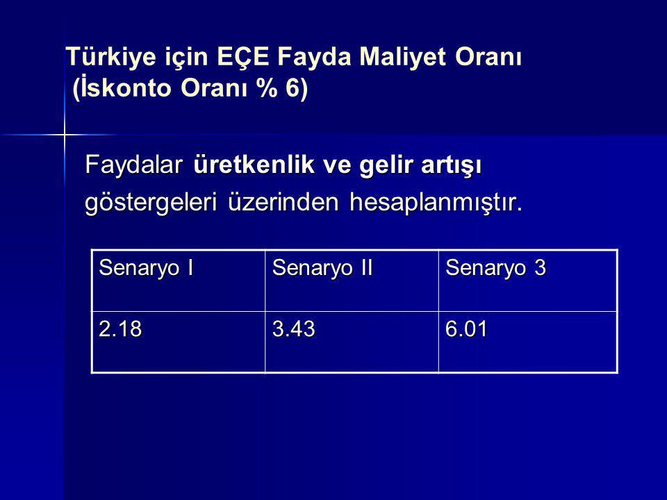 Türkiye için EÇE Fayda Maliyet Oranı (İskonto Oranı % 6) Faydalar üretkenlik ve gelir artışı göstergeleri üzerinden hesaplanmıştır. Senaryo I Senaryo