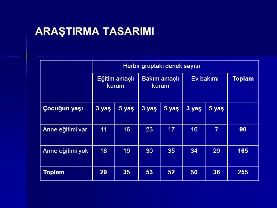ARAŞTIRMA TASARIMI Herbir gruptaki denek sayısı Eğitim amaçlı kurum Bakım amaçlı kurum Ev bakımıToplam Çocuğun yaşı3 yaş5 yaş3 yaş5 yaş3 yaş5 yaş Anne