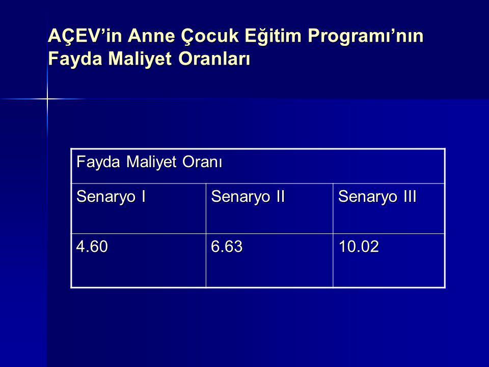 AÇEV'in Anne Çocuk Eğitim Programı'nın Fayda Maliyet Oranları Fayda Maliyet Oranı Senaryo I Senaryo II Senaryo III 4.606.6310.02