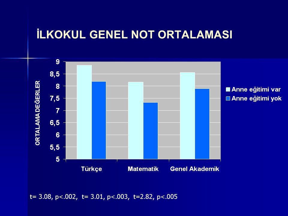 İLKOKUL GENEL NOT ORTALAMASI t= 3.08, p<.002, t= 3.01, p<.003, t=2.82, p<.005 ORTALAMA DEĞERLER