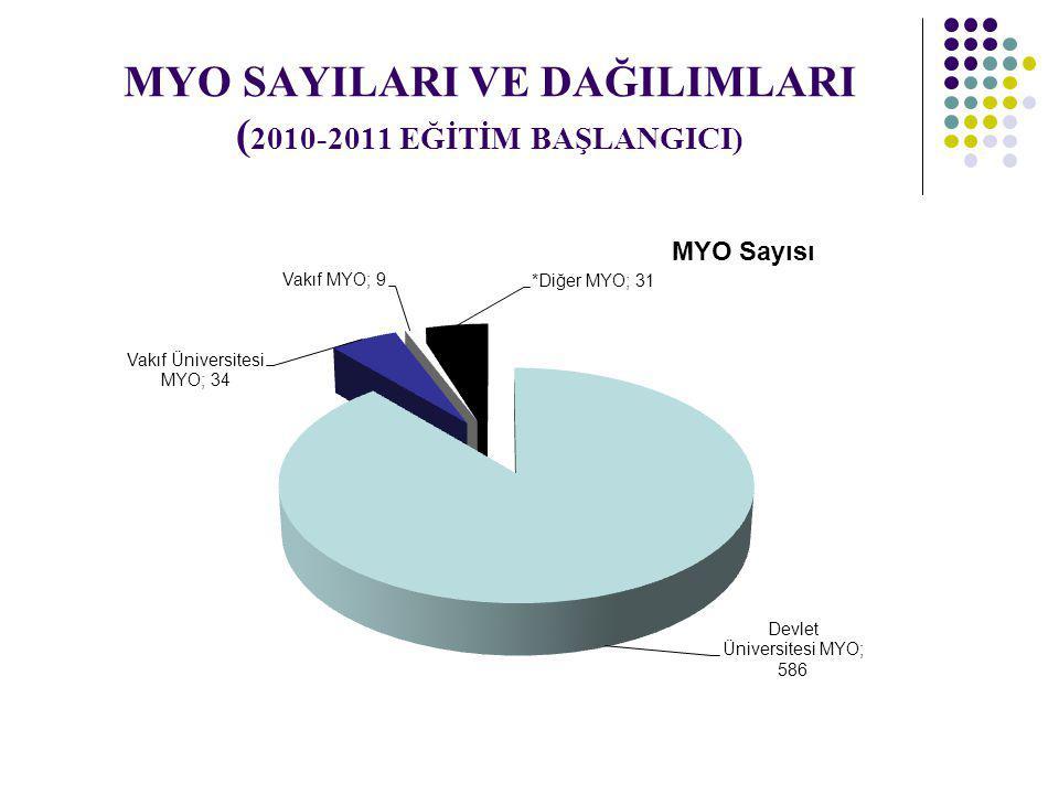 MYO SAYILARI VE DAĞILIMLARI ( 2010-2011 EĞİTİM BAŞLANGICI)