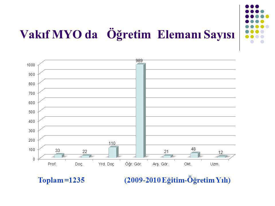 Vakıf MYO da Öğretim Elemanı Sayısı Toplam =1235 (2009-2010 Eğitim-Öğretim Yılı)