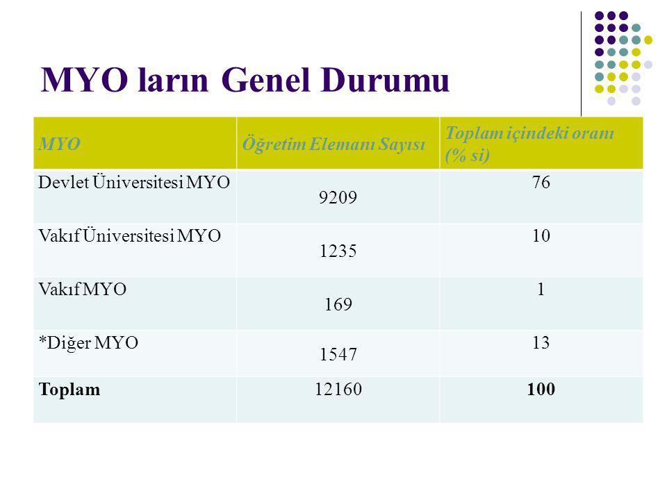 MYO ların Genel Durumu MYOÖğretim Elemanı Sayısı Toplam içindeki oranı (% si) Devlet Üniversitesi MYO 9209 76 Vakıf Üniversitesi MYO 1235 10 Vakıf MYO
