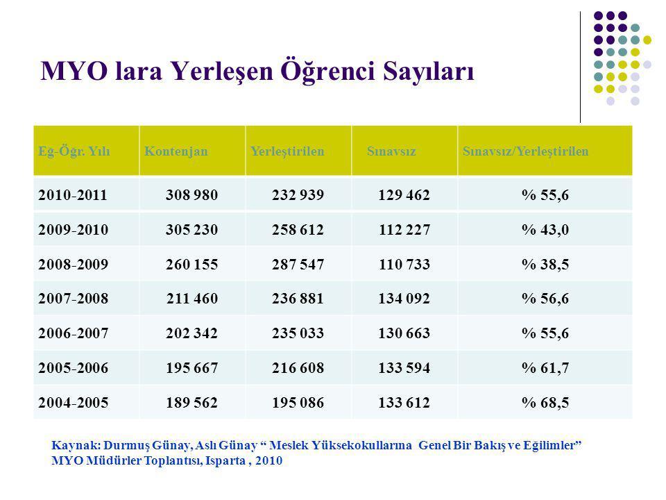 MYO lara Yerleşen Öğrenci Sayıları Eğ-Öğr. YılıKontenjanYerleştirilen SınavsızSınavsız/Yerleştirilen 2010-2011308 980232 939129 462% 55,6 2009-2010305