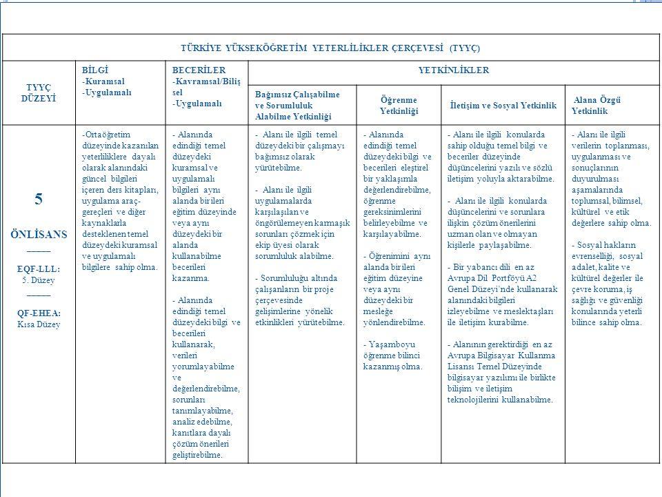 TÜRKİYE YÜKSEKÖĞRETİM YETERLİLİKLER ÇERÇEVESİ (TYYÇ) TYYÇ DÜZEYİ BİLGİ -Kuramsal -Uygulamalı BECERİLER -Kavramsal/Biliş sel -Uygulamalı YETKİNLİKLER B