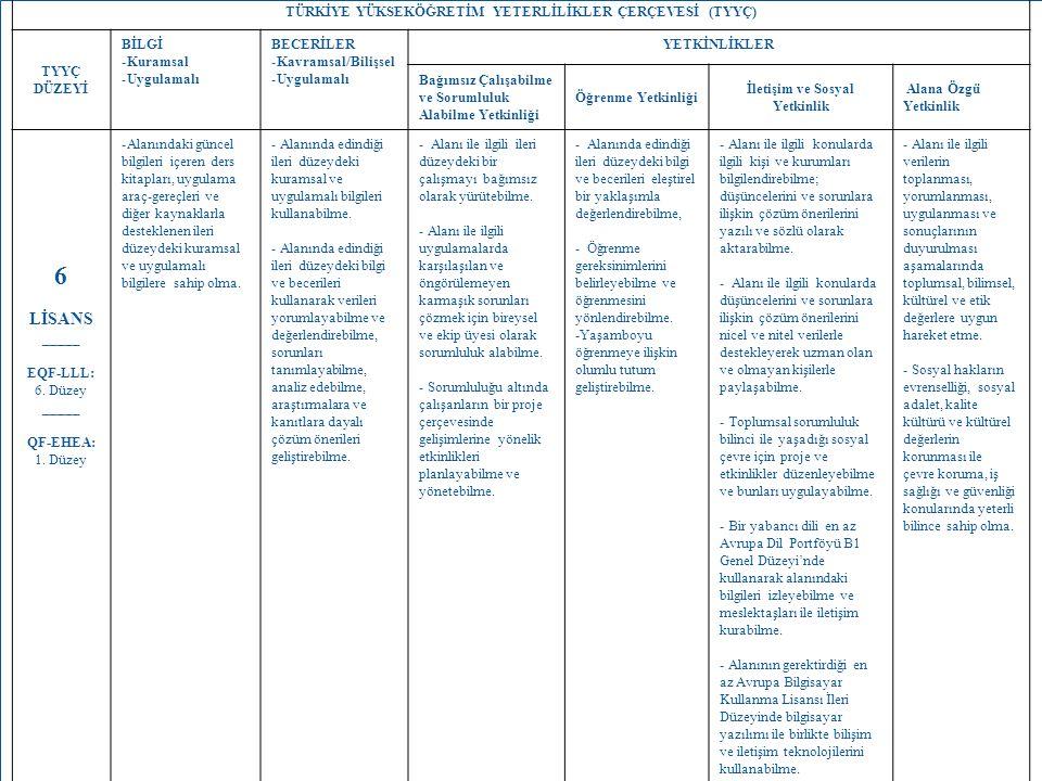 11 TÜRKİYE YÜKSEKÖĞRETİM YETERLİLİKLER ÇERÇEVESİ (TYYÇ) TYYÇ DÜZEYİ BİLGİ -Kuramsal -Uygulamalı BECERİLER -Kavramsal/Bilişsel -Uygulamalı YETKİNLİKLER