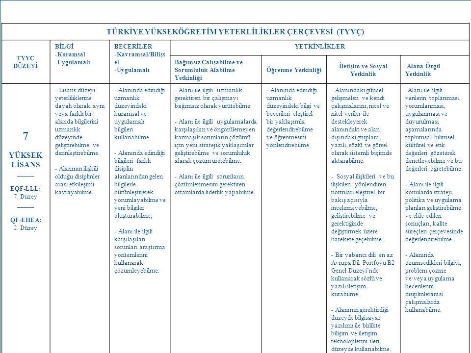 12 TÜRKİYE YÜKSEKÖĞRETİM YETERLİLİKLER ÇERÇEVESİ (TYYÇ) TYYÇ DÜZEYİ BİLGİ -Kuramsal -Uygulamalı BECERİLER -Kavramsal/Bilişs el -Uygulamalı YETKİNLİKLE