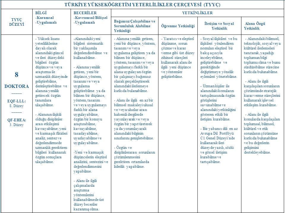 13 TÜRKİYE YÜKSEKÖĞRETİM YETERLİLİKLER ÇERÇEVESİ (TYYÇ) TYYÇ DÜZEYİ BİLGİ -Kuramsal -Uygulamalı BECERİLER -Kavramsal/Bilişsel -Uygulamalı YETKİNLİKLER