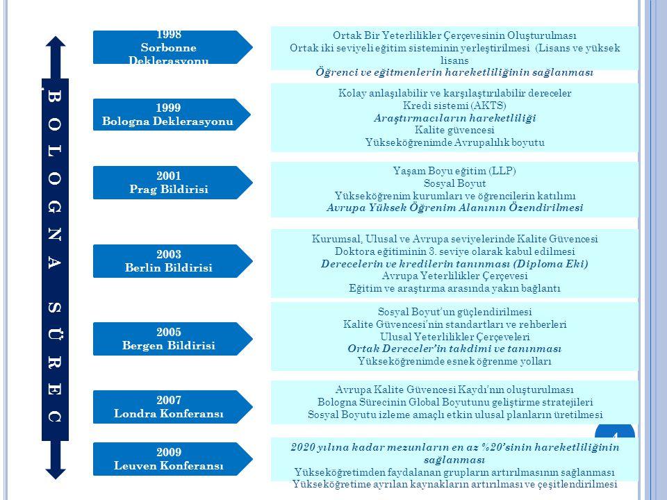 Ortak Bir Yeterlilikler Çerçevesinin Oluşturulması Ortak iki seviyeli eğitim sisteminin yerleştirilmesi (Lisans ve yüksek lisans Öğrenci ve eğitmenler