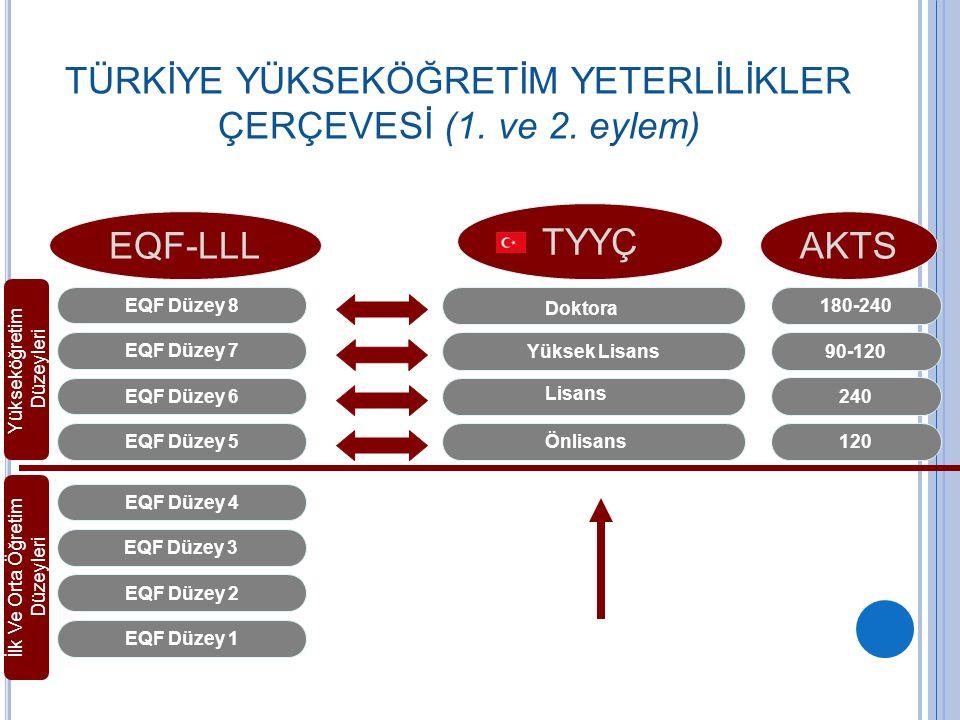 8 EQF Düzey 1 EQF Düzey 2 EQF Düzey 3 EQF Düzey 4 EQF Düzey 5 EQF Düzey 6 EQF Düzey 7 EQF Düzey 8 Önlisans Lisans Yüksek Lisans Doktora TÜRKİYE YÜKSEK