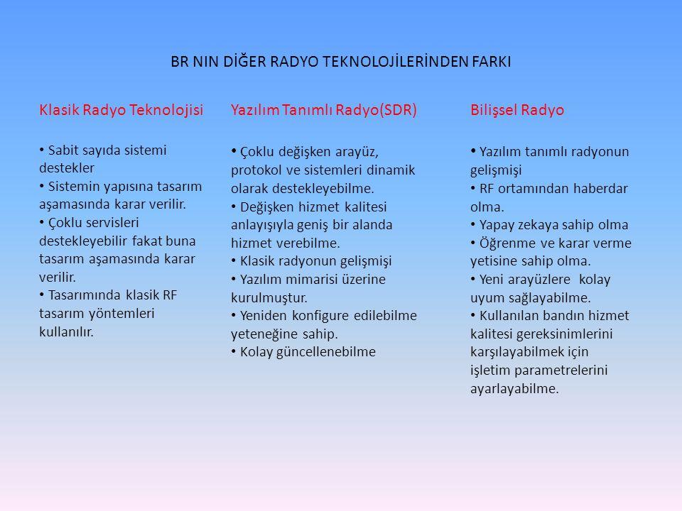 BR NIN DİĞER RADYO TEKNOLOJİLERİNDEN FARKI Klasik Radyo Teknolojisi Sabit sayıda sistemi destekler Sistemin yapısına tasarım aşamasında karar verilir.