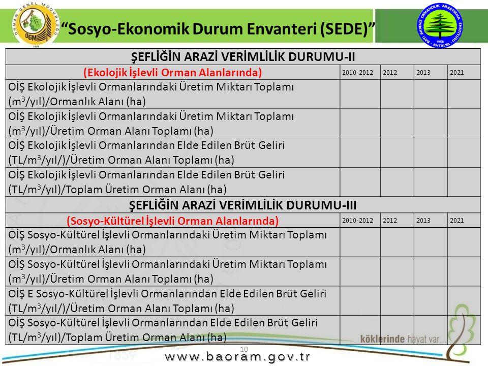 """10 """"Sosyo-Ekonomik Durum Envanteri (SEDE)"""" ŞEFLİĞİN ARAZİ VERİMLİLİK DURUMU-II (Ekolojik İşlevli Orman Alanlarında) 2010-2012201220132021 OİŞ Ekolojik"""