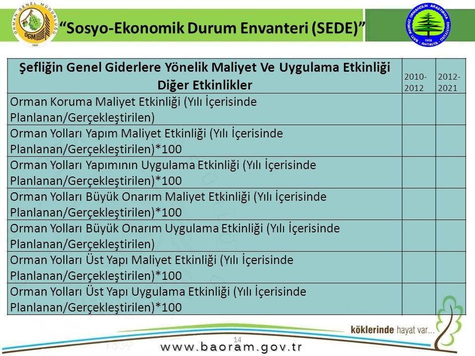 """14 """"Sosyo-Ekonomik Durum Envanteri (SEDE)"""" Şefliğin Genel Giderlere Yönelik Maliyet Ve Uygulama Etkinliği Diğer Etkinlikler 2010- 2012 2012- 2021 Orma"""