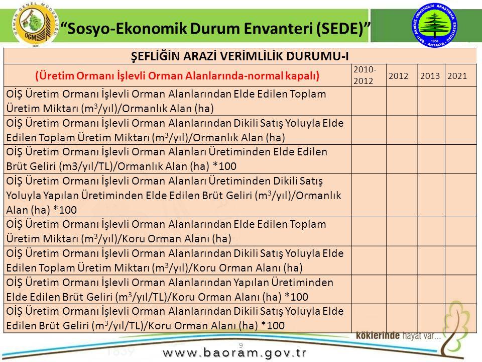 10 Sosyo-Ekonomik Durum Envanteri (SEDE) ŞEFLİĞİN ARAZİ VERİMLİLİK DURUMU-II (Ekolojik İşlevli Orman Alanlarında) 2010-2012201220132021 OİŞ Ekolojik İşlevli Ormanlarındaki Üretim Miktarı Toplamı (m 3 /yıl)/Ormanlık Alanı (ha) OİŞ Ekolojik İşlevli Ormanlarındaki Üretim Miktarı Toplamı (m 3 /yıl)/Üretim Orman Alanı Toplamı (ha) OİŞ Ekolojik İşlevli Ormanlarından Elde Edilen Brüt Geliri (TL/m 3 /yıl/)/Üretim Orman Alanı Toplamı (ha) OİŞ Ekolojik İşlevli Ormanlarından Elde Edilen Brüt Geliri (TL/m 3 /yıl)/Toplam Üretim Orman Alanı (ha) ŞEFLİĞİN ARAZİ VERİMLİLİK DURUMU-III (Sosyo-Kültürel İşlevli Orman Alanlarında) 2010-2012201220132021 OİŞ Sosyo-Kültürel İşlevli Ormanlarındaki Üretim Miktarı Toplamı (m 3 /yıl)/Ormanlık Alanı (ha) OİŞ Sosyo-Kültürel İşlevli Ormanlarındaki Üretim Miktarı Toplamı (m 3 /yıl)/Üretim Orman Alanı Toplamı (ha) OİŞ E Sosyo-Kültürel İşlevli Ormanlarından Elde Edilen Brüt Geliri (TL/m 3 /yıl/)/Üretim Orman Alanı Toplamı (ha) OİŞ Sosyo-Kültürel İşlevli Ormanlarından Elde Edilen Brüt Geliri (TL/m 3 /yıl)/Toplam Üretim Orman Alanı (ha)