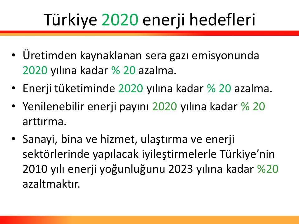 Türkiye 2020 enerji hedefleri Üretimden kaynaklanan sera gazı emisyonunda 2020 yılına kadar % 20 azalma. Enerji tüketiminde 2020 yılına kadar % 20 aza