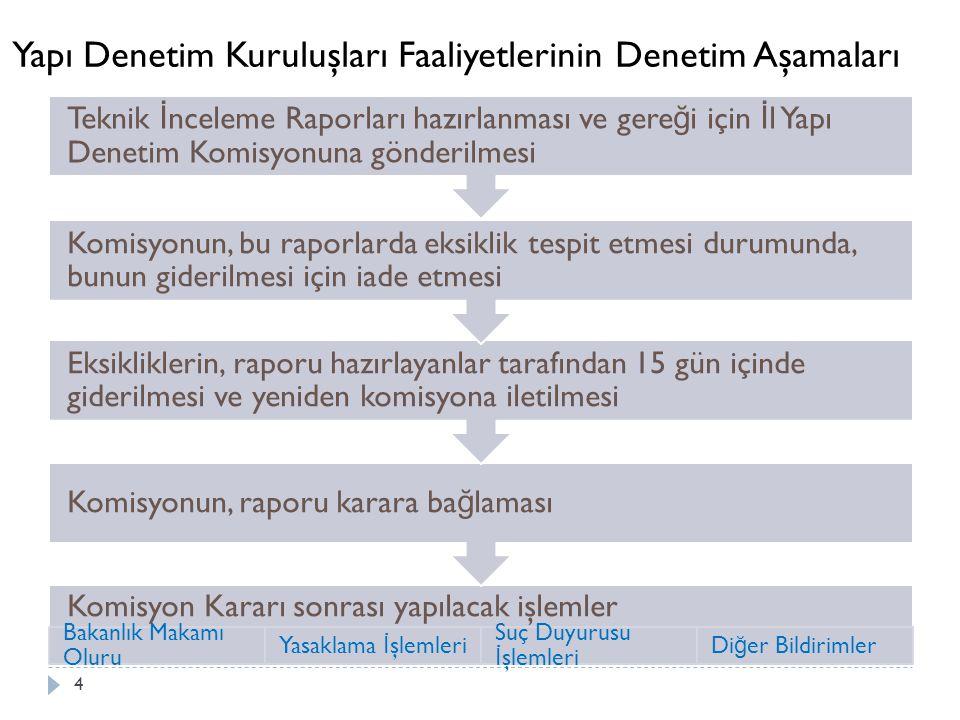 Yapı Denetim Kuruluşları Faaliyetlerinin Denetim Aşamaları 4 Komisyon Kararı sonrası yapılacak işlemler Bakanlık Makamı Oluru Yasaklama İ şlemleri Suç