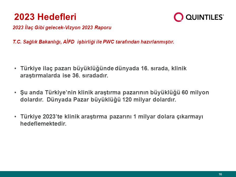 16 2023 Hedefleri Türkiye ilaç pazarı büyüklüğünde dünyada 16.