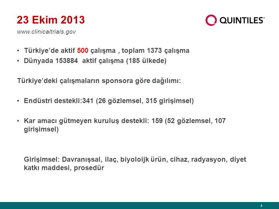 4 23 Ekim 2013 Türkiye'de aktif 500 çalışma, toplam 1373 çalışma Dünyada 153884 aktif çalışma (185 ülkede) Türkiye'deki çalışmaların sponsora göre dağılımı: Endüstri destekli:341 (26 gözlemsel, 315 girişimsel) Kar amacı gütmeyen kuruluş destekli: 159 (52 gözlemsel, 107 girişimsel) Girişimsel: Davranışsal, ilaç, biyoloijk ürün, cihaz, radyasyon, diyet katkı maddesi, prosedür www.clinicaltrials.gov