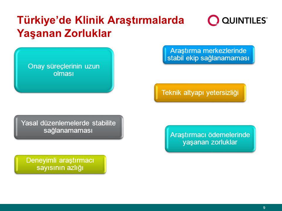 9 Türkiye'de Klinik Araştırmalarda Yaşanan Zorluklar Onay süreçlerinin uzun olması Yasal düzenlemelerde stabilite sağlanamaması Araştırma merkezlerinde stabil ekip sağlanamaması Teknik altyapı yetersizliği Deneyimli araştırmacı sayısının azlığı Araştırmacı ödemelerinde yaşanan zorluklar