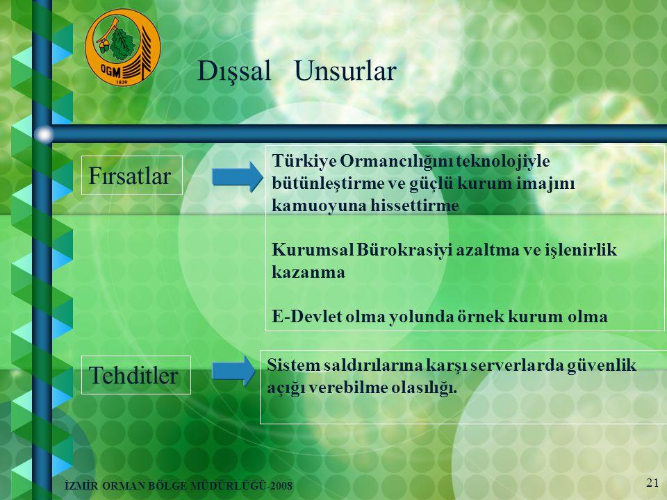 21 İZMİR ORMAN BÖLGE MÜDÜRLÜĞÜ-2008 Dışsal Unsurlar Fırsatlar Türkiye Ormancılığını teknolojiyle bütünleştirme ve güçlü kurum imajını kamuoyuna hissettirme Kurumsal Bürokrasiyi azaltma ve işlenirlik kazanma E-Devlet olma yolunda örnek kurum olma Tehditler Sistem saldırılarına karşı serverlarda güvenlik açığı verebilme olasılığı.