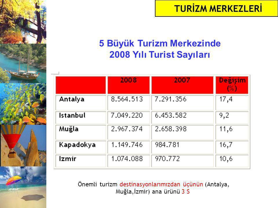 5 Büyük Turizm Merkezinde 2008 Yılı Turist Sayıları TURİZM MERKEZLERİ Önemli turizm destinasyonlarımızdan üçünün (Antalya, Muğla,İzmir) ana ürünü 3 S