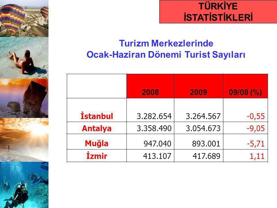 Turizm Merkezlerinde Ocak-Haziran Dönemi Turist Sayıları 2008200909/08 (%) İstanbul3.282.6543.264.567-0,55 Antalya3.358.4903.054.673-9,05 Muğla947.040