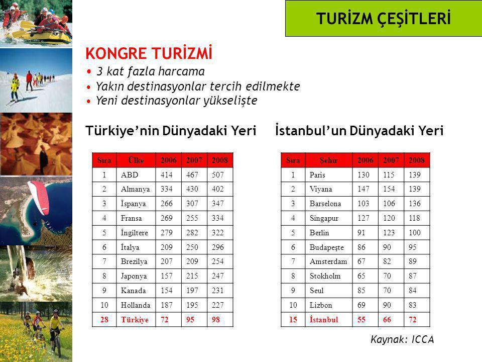 KONGRE TURİZMİ 3 kat fazla harcama Yakın destinasyonlar tercih edilmekte Yeni destinasyonlar yükselişte Türkiye'nin Dünyadaki Yeri İstanbul'un Dünyada