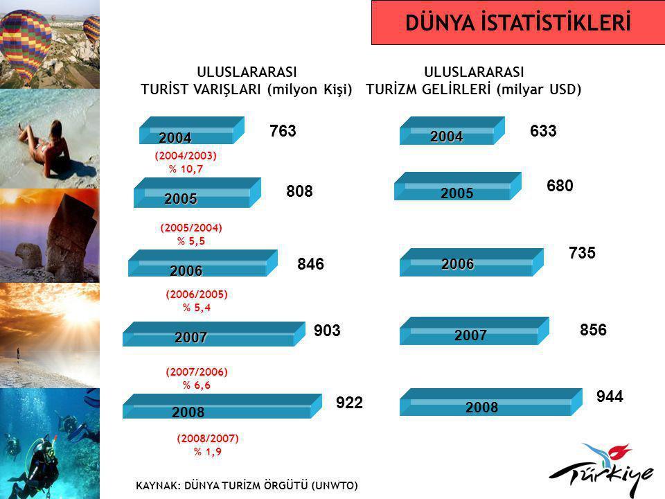 KONGRE TURİZMİ 3 kat fazla harcama Yakın destinasyonlar tercih edilmekte Yeni destinasyonlar yükselişte Türkiye'nin Dünyadaki Yeri İstanbul'un Dünyadaki Yeri Kaynak: ICCA TURİZM ÇEŞİTLERİ SıraÜlke200620072008 1ABD414467507 2Almanya334430402 3İspanya266307347 4Fransa269255334 5İngiltere279282322 6İtalya209250296 7Brezilya207209254 8Japonya157215247 9Kanada154197231 10Hollanda187195227 28Türkiye729598 SıraŞehir200620072008 1Paris130115139 2Viyana147154139 3Barselona103106136 4Singapur127120118 5Berlin91123100 6Budapeşte869095 7Amsterdam678289 8Stokholm657087 9Seul857084 10Lizbon699083 15İstanbul556672