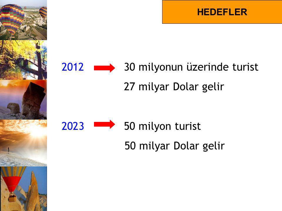 TURİZM HEDEFLERİ 2012 30 milyonun üzerinde turist 27 milyar Dolar gelir 2023 50 milyon turist 50 milyar Dolar gelir HEDEFLER